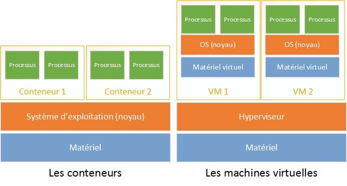 Conteneur vs machine virtuelle